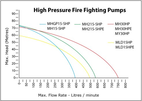 Water Master Fire Fighting Pumps Performance Charts