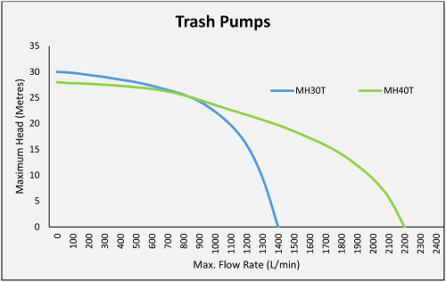 Water Master Trash Pumps Performance Charts