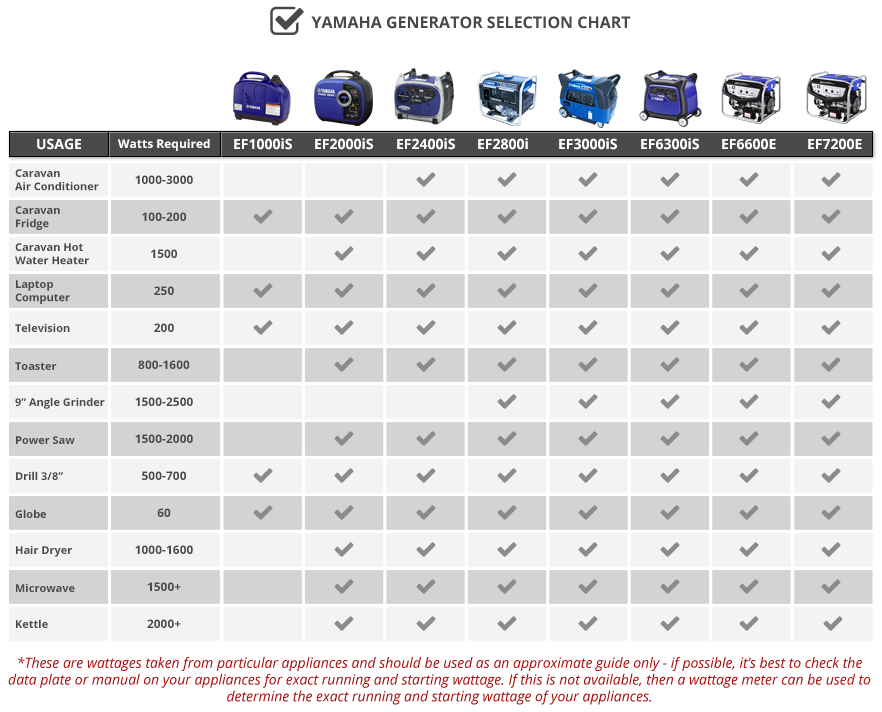 Yamaha Generators Selection Chart
