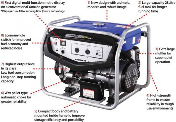 The new Yamaha EF7200E generatorS is packed with additional features