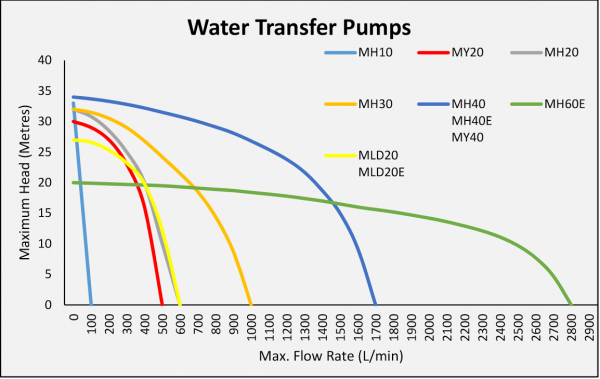 Water transfer pump: Water Master Transfer Pump range – charting the Flow Rate and Maxiumum Head capability of each model