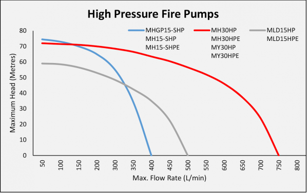 Fire Fighting Pump Curves plotting the specs of Maximum Head and Flow Rate for the Water Master Pump models