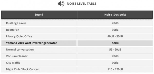 Kipor Generator Review: Noise Level Table