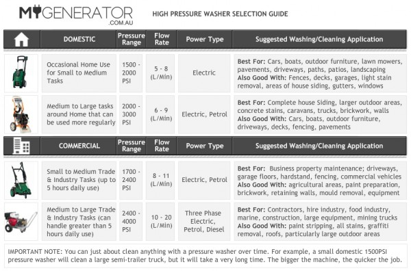 Pressure Washer Selection Guide Table