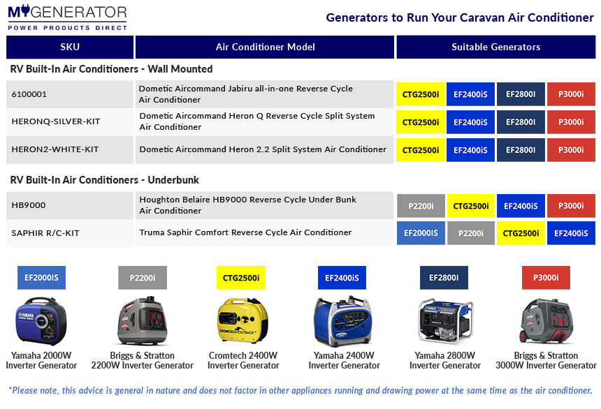 Running a Caravan Air conditioner from a generator