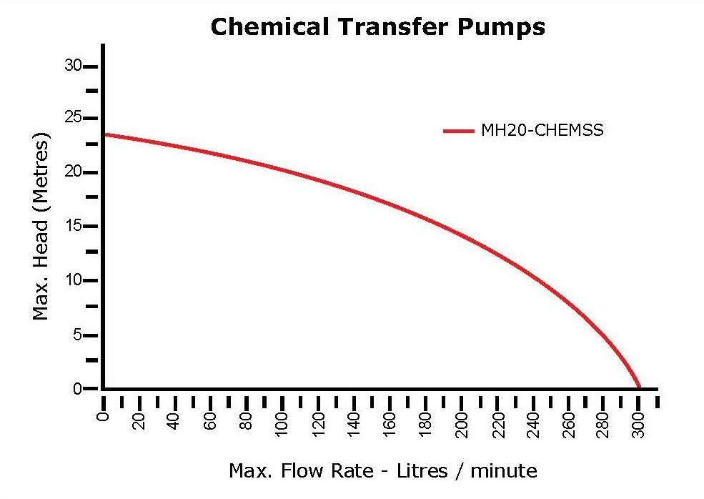 Water Master Chemical Pumps Performance Charts