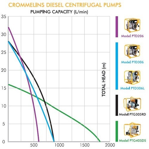 Crommelins Yanmar Transfer Pumps Performance Charts