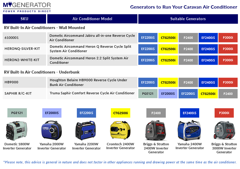 Generators to Run Your Caravan Air Conditioner Built In