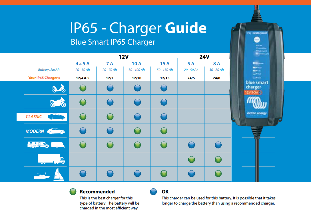 Victron IP65 Charger Guide