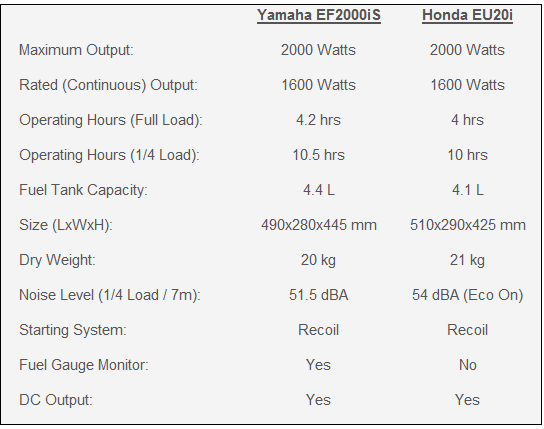 2000w comparison table