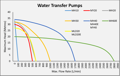 Water Master Transfer Pumps Perfomance Charts