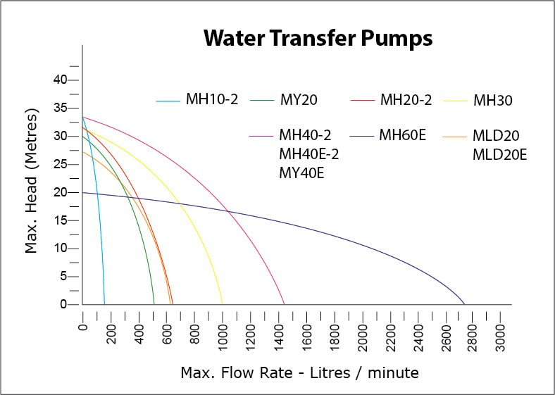 Water Master Water Transfer Pumps