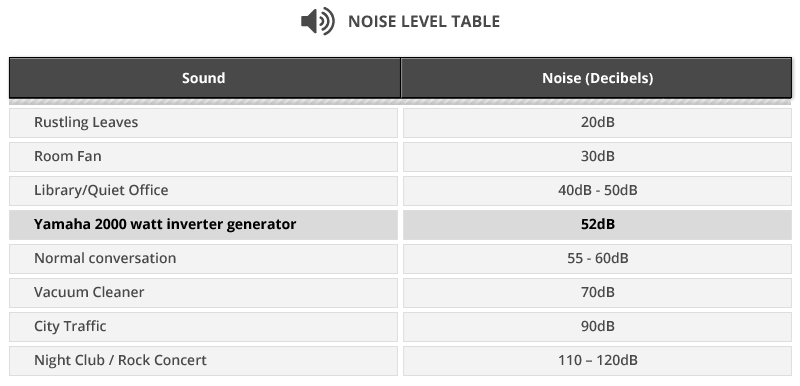 noise level table